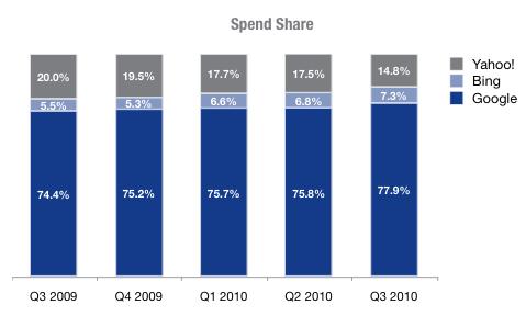Долго еще Google расти на рынке?