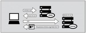 Как обойти блокировку запрещенных сайтов