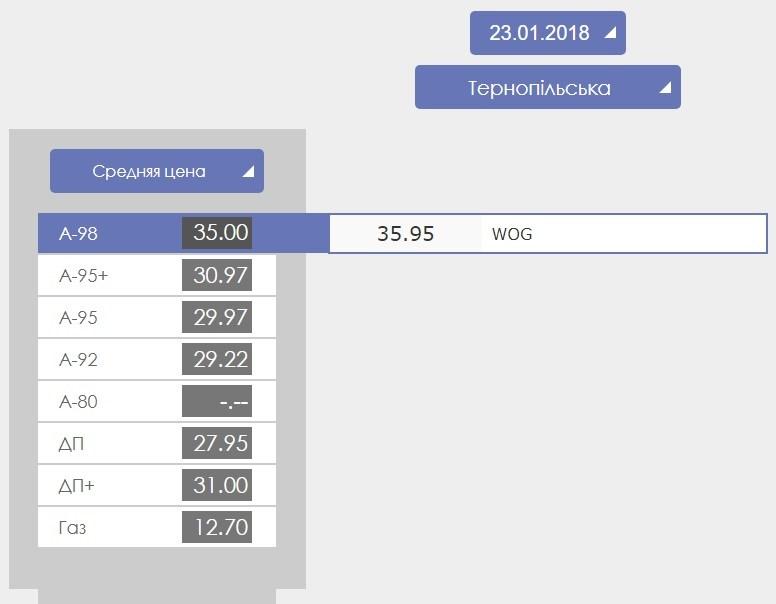 Тернополяни обурені різким підняттям цін на пальне (огляд цін, фото)