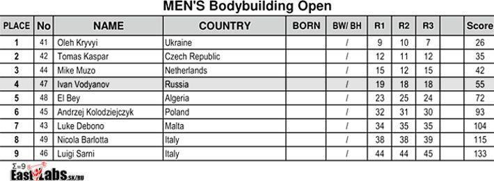 Український бодібілдер сенсаційно виграв турнір у Греції - изображение 1