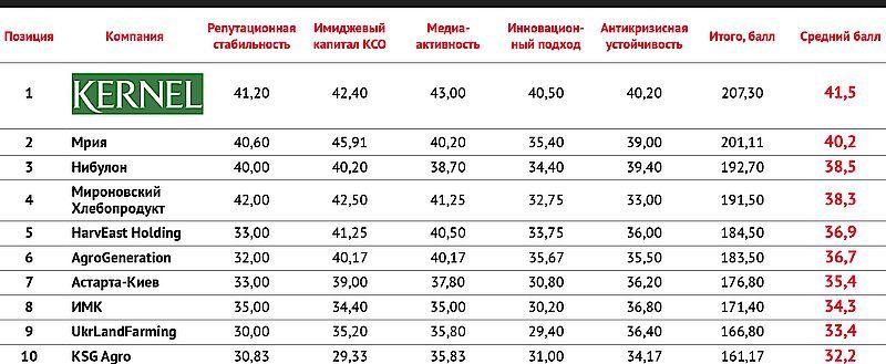 Агрохолдинг з Тернопільщини – серед репутаційних лідерів України (фото)