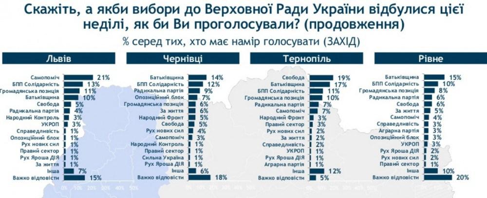 У випадку дострокових виборів до ВР у Тернополі переможуть «Свобода» і «Батьківщина»