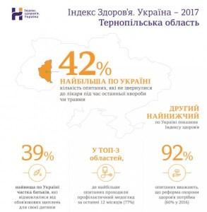 Рай для аптекарів: тернополяни витрачають на ліки найбільше в Україні