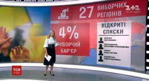 Хто з мажоритарників Тернопільщини підтримує виборчу реформу?
