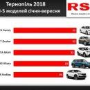 У 2019 році тернополяни витратили 21 мільйон доларів на нові авто