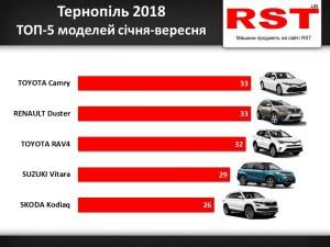 Тернополяни витратили 21 мільйон доларів на нові авто
