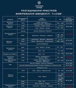 На автошляхах України з'явиться ще 50 камер контролю швидкості (КАРТИ)