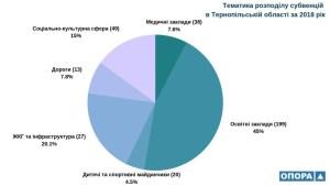 Тернопільщина у трійці аутсайдерів за кількістю отриманих коштів державних субвенцій