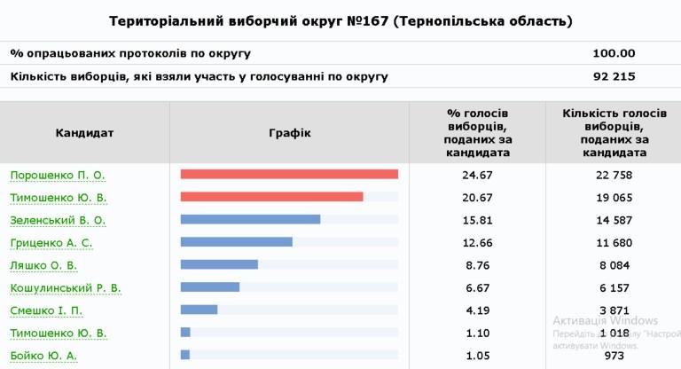Уже все порахували: Порошенко перший на Тернопільщині, а Зеленський – четвертий