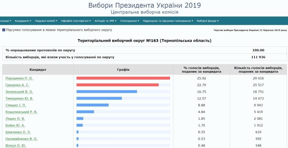 Стали відомі підсумкові результати виборів у Тернополі