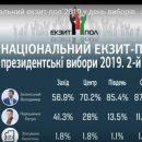В Україні буде новий Президент. Остаточні дані екзит-полів