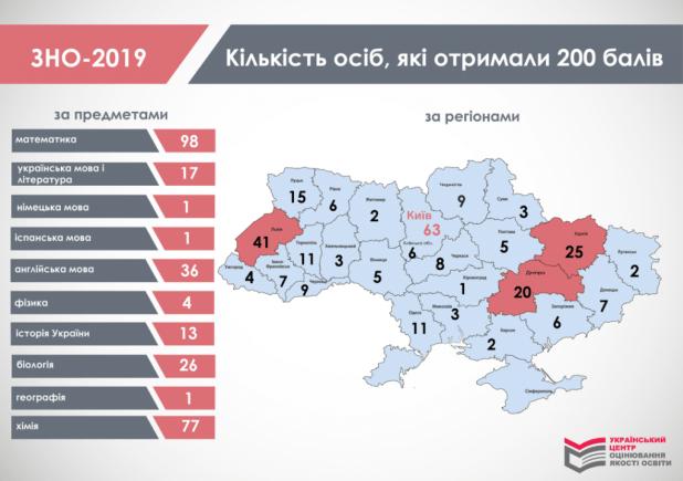 На Тернопільщині 11 учасників ЗНО склали тести на 200 балів