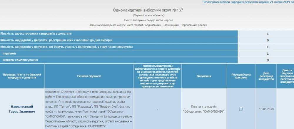 ЦВК зареєструвала 11 кандидатів в одномандатних округах Тернопільщини. Список