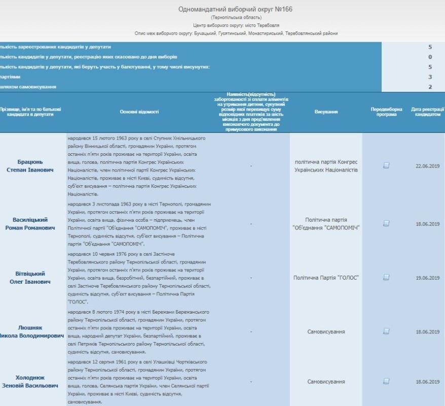 На Тернопільщині вже зареєструвалося 25 кандидатів в нардепи