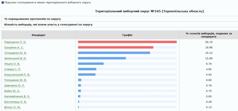 На Тернопільщині нові партії випереджають старі партії Порошенка і Тимошенко. Свіжа соціологія