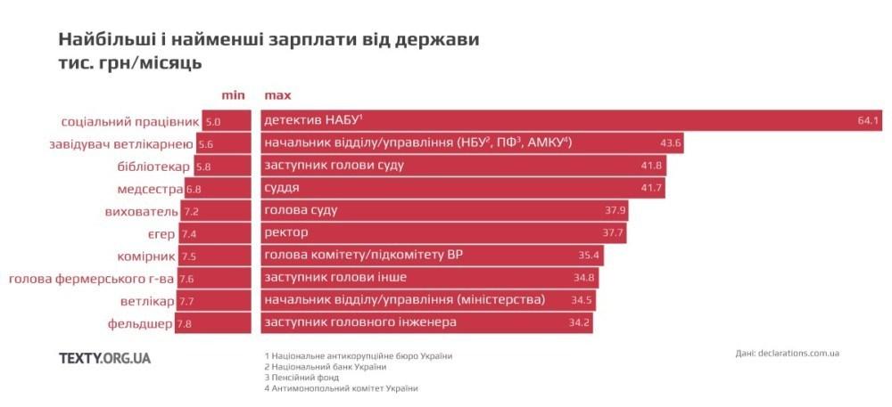 Водій в середньому офіційно заробляє 8 тисяч, ректор майже 40. Які зарплати отримують українці?