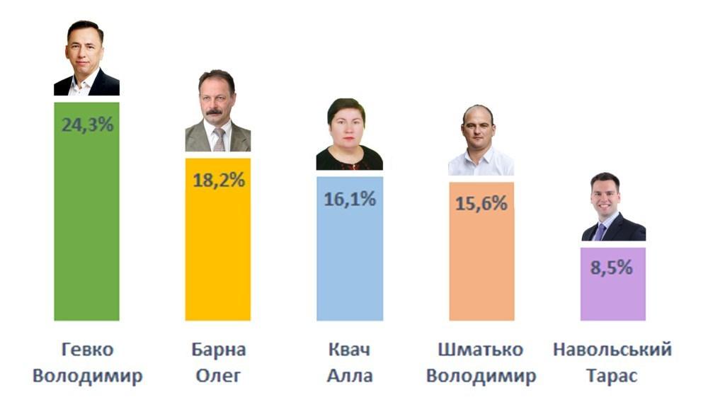 Володимир Гевко є лідером серед кандидатів в депутати у Чортківському виборчому окрузі №167