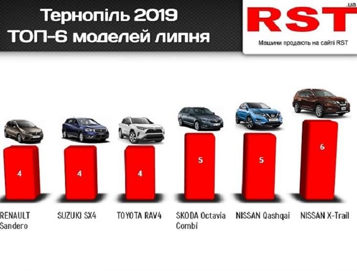 Які автомобілі купували тернополяни – рейтинг моделей