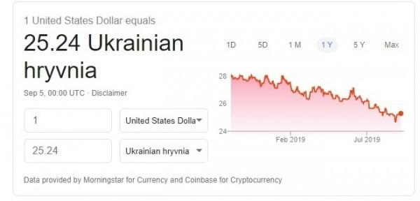 Гривня продовжує дорожчати щодо всіх валют (Інфографіка)