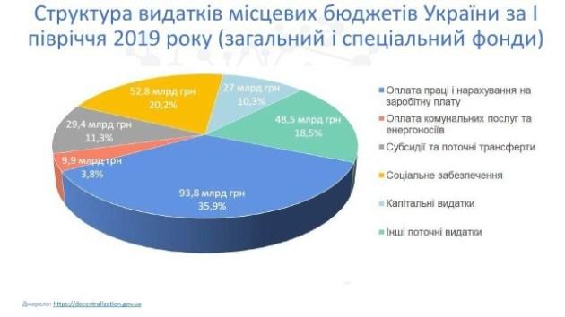 Назвали найбагатші громади на Тернопільщині (ІНФОГРАФІКА)
