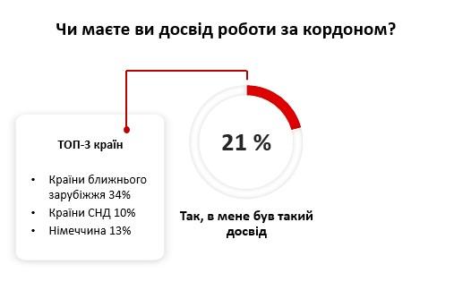 Чи поїдуть українці у Німеччину на роботу наступного року?
