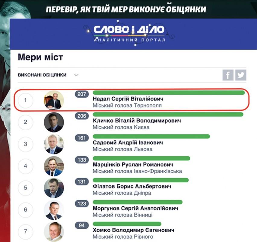 Сергій Надал 6 рік поспіль визнаний одним із найвідповідальніших мерів України
