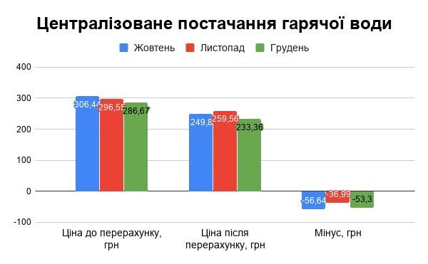 Тернопільські тепловики пояснили, на скільки зменшилась вартість послуг опалення та гарячої води (Інфографіка)