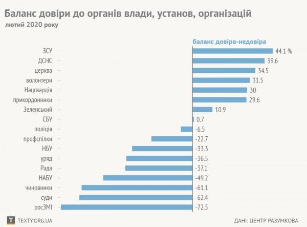 Все вернулося на свої місця: армії та церкві українці довіряють більше, чим Зеленському