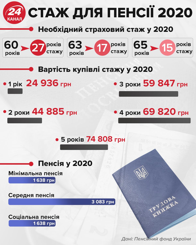"""""""Ми не можемо просто друкувати гроші"""": Зеленський про пенсії (ВІДЕО)"""