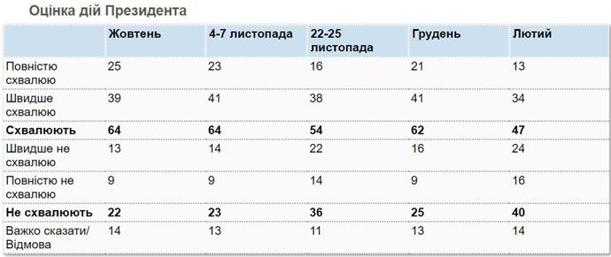 В українців зростає кількість незадоволених діями Зеленського