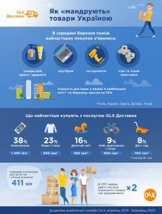 Українці почали частіше купувати ноутбуки, інструменти та  ігрові приставки