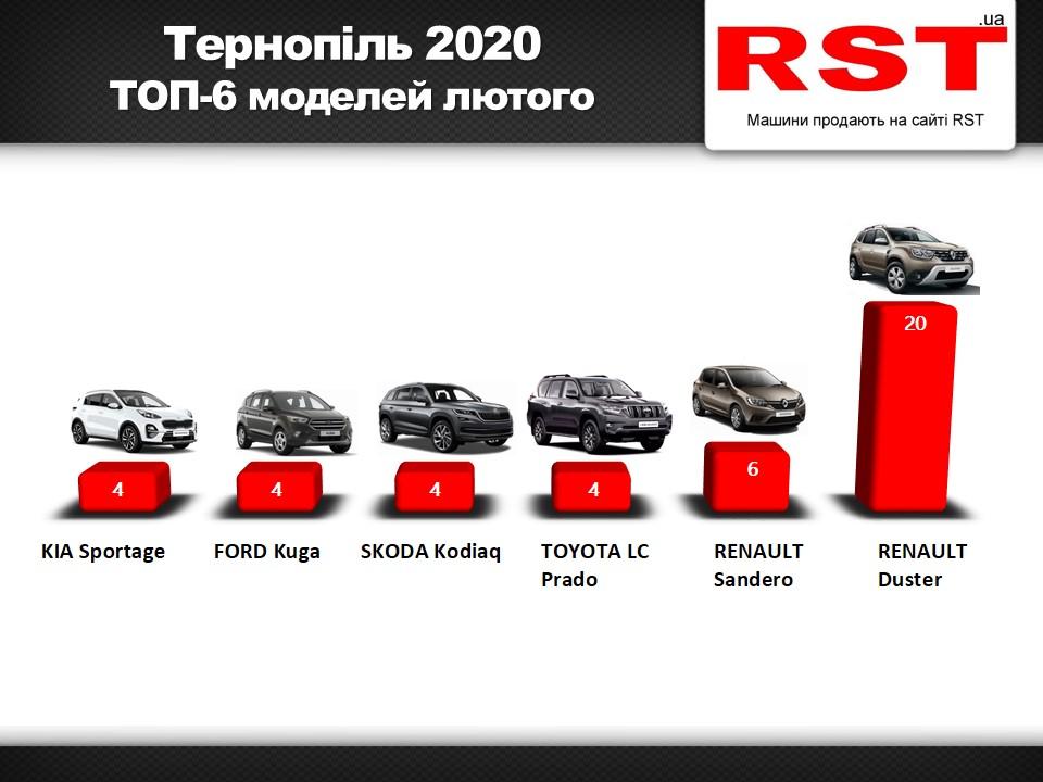 На які автомобілі тернополянини тратили гроші перед карантином (інфографіка)