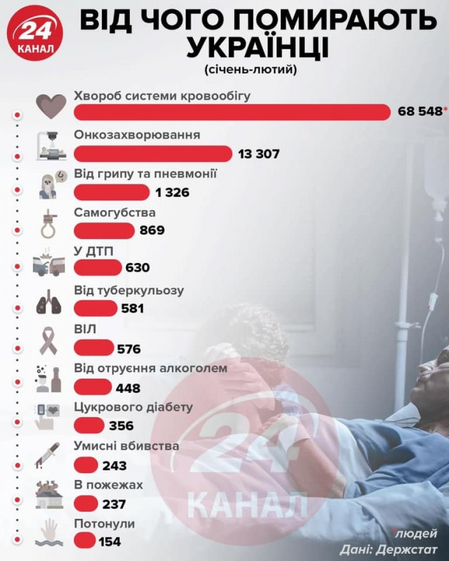 За два місяці померло більше 100 тисяч українців: від чого