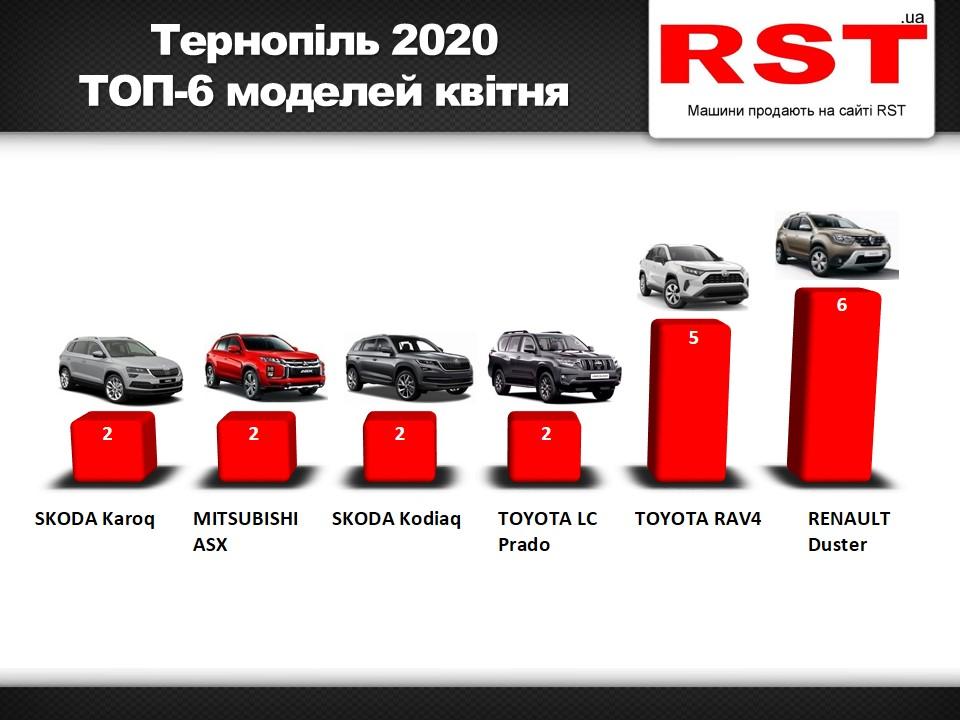 У Тернополі різко впали продажі нових автомобілів