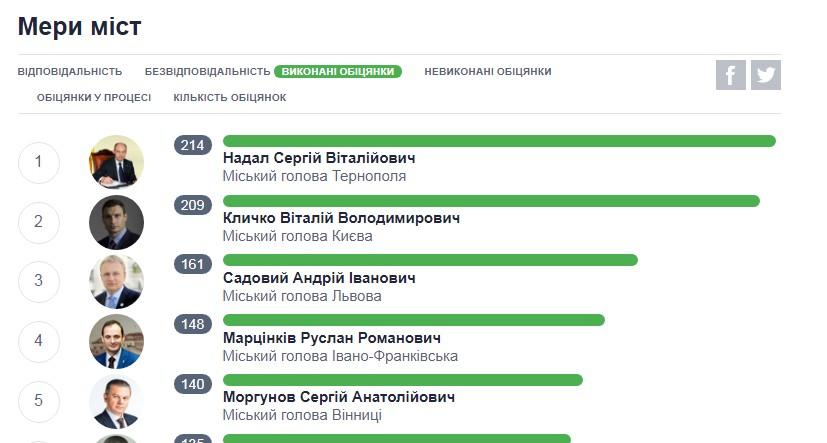 У Сергія Надала найвищий рівень виконання обіцянок серед усіх українських мерів