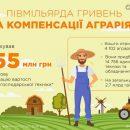Що пропонує держава аграріям?