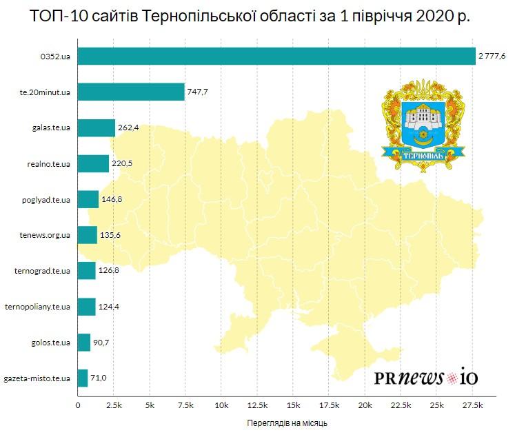 Сайт galas.te.ua увійшов до трійки найпопулярніших ЗМІ Тернопільщини