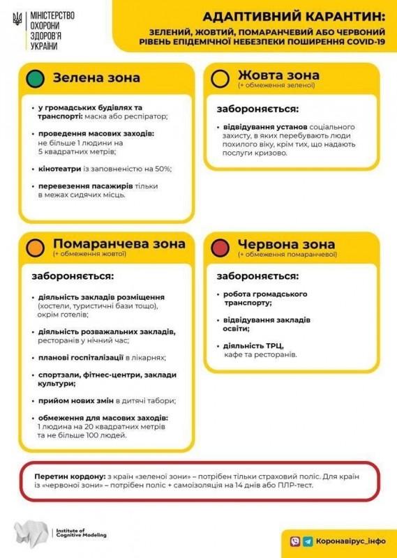 Тернопіль у жовтій зоні: які обмеження діють від сьогодні