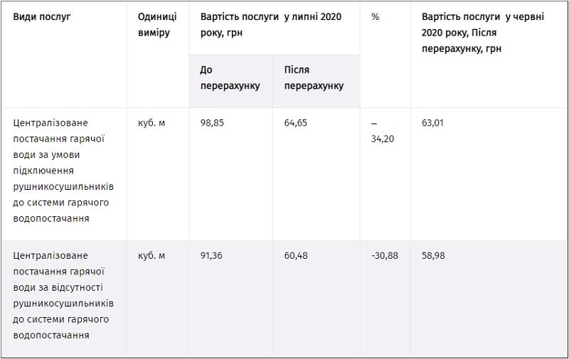 Тернополяни заплатять за гарячу воду у липні на третину менше