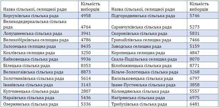 На виборах у жовтні зможуть голосувати понад 802 тисячі мешканців Тернопільщини