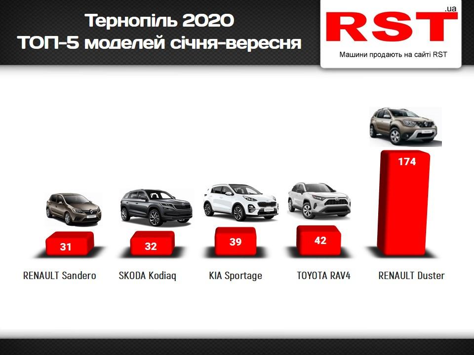 З початку року тернополяни витратили на нові авто 19 мільйонів доларів