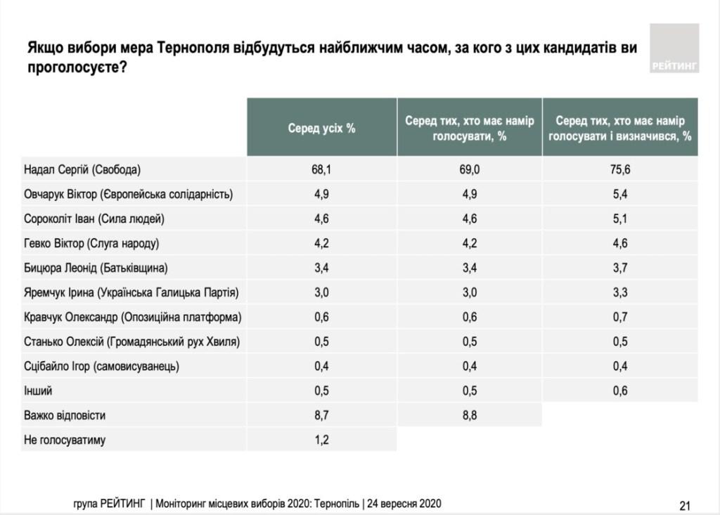 Соціологія від київської групи «Рейтинг»: за міського голову Тернополя Сергій Надала готові проголосувати 75,6%