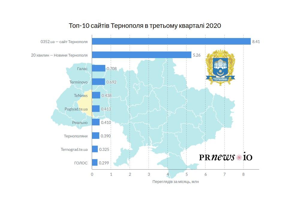 Що читали тернополяни в третьому кварталі: топ-10 популярних ЗМІ регіону