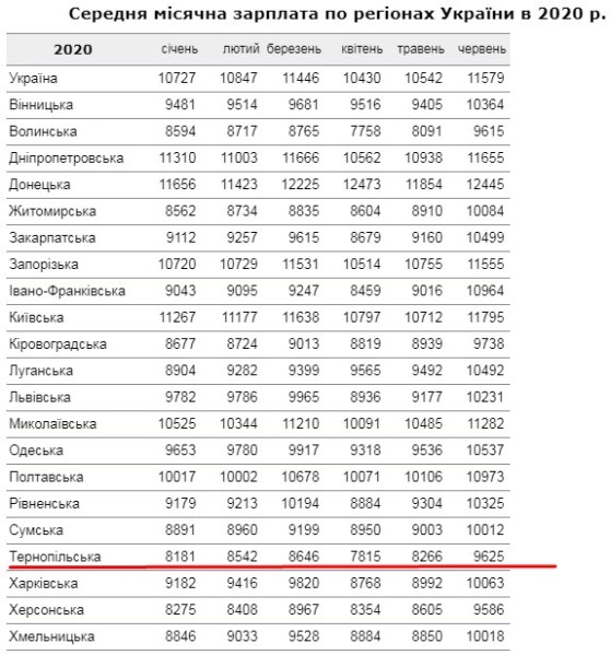 """""""Понад 10 тисяч гривень"""": скільки офіційно заробляють жителі Тернопільщини та України"""