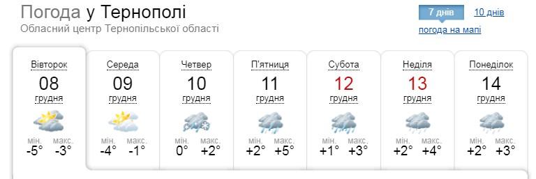"""""""Відчувається як -12"""": погоду на Тернопільщині зумовлюватиме антициклон"""