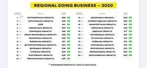 Тернопільська область погіршила становище  у рейтингу легкості ведення бізнесу