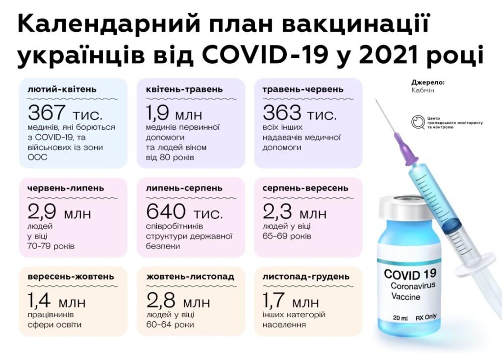 Як українців будуть вакцинувати від коронавірусу