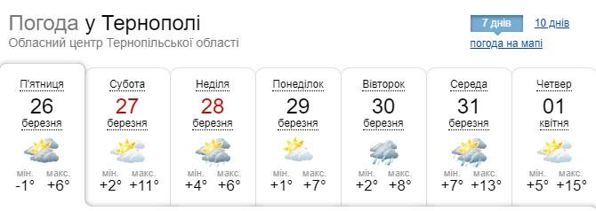 На Тернопільщину йде справжнє весняне потепління