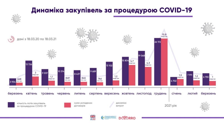 30 мільярдів витратили в Україні на ковідні закупівлі
