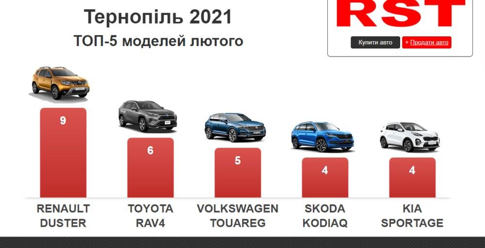 Сума 2,1 млн доларів: які автомобілі найчастіше купували тернополяни у лютому